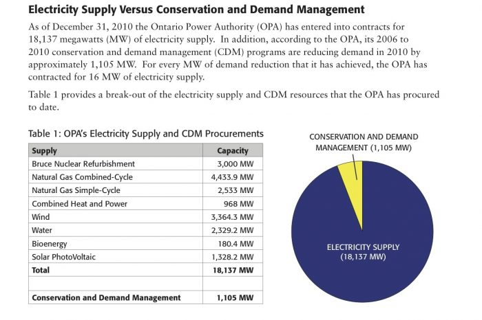 Conservation vs. Electricity Supply