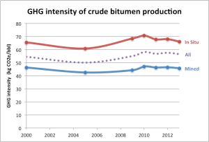 crude-bitumen-intensity-2000-2013