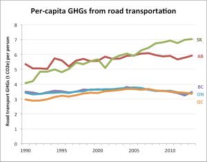 per-cap-road-trans-1990-2013