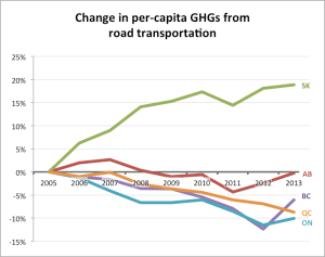 per-cap-road-trans-2005-index