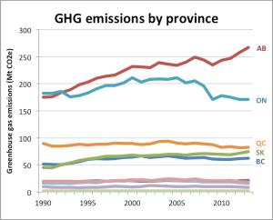 prov-ghg-abs-line-1990-2013