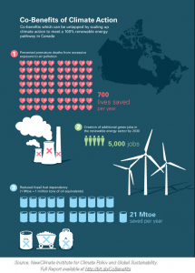 Source: New Climate Institute for Climate Policy and Global Sustainability. Full report available at http://bit.do/CoBenefits