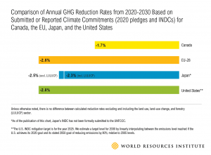 GHG Emissions Targets Annual Reduction