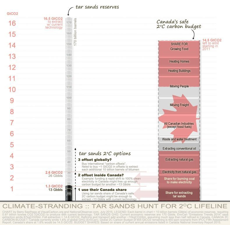 Compares Canada's safe 2C carbon budget to potential climate pollution from extracting tar sands reserves. Chart by Barry Saxifrage, based on data from IPCC 450ppm scenario, Environment Canada Emissions Trends and Canada's National Inventory Report.