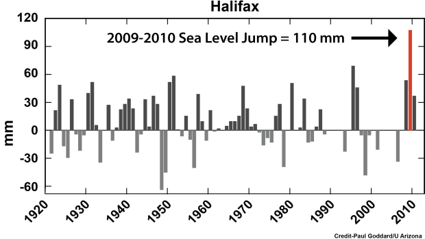 the-university-of-arizona-graphs-show-the-rise-in-halifax