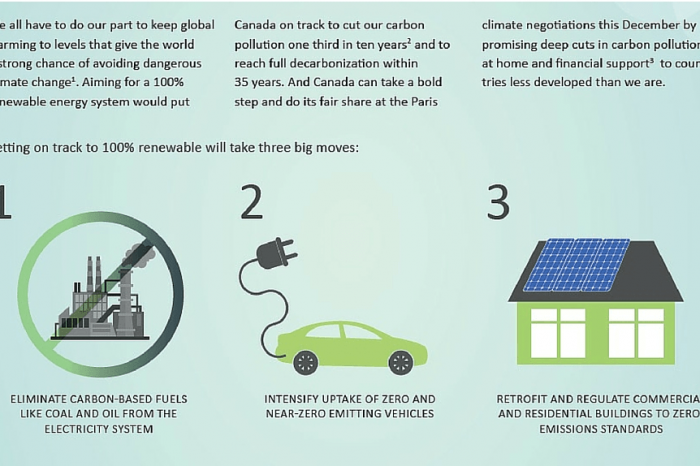 Three Big Moves toward a 100% Renewable Energy System for Canada