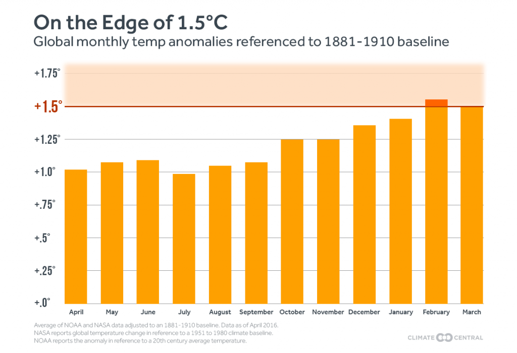 Flirting with the 1 5°C Threshold – Climate Action Network