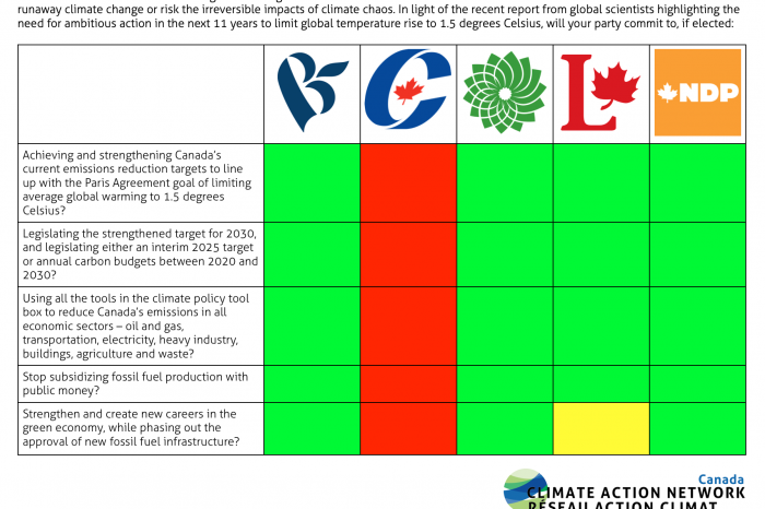 Federal Party Survey on Climate Platforms