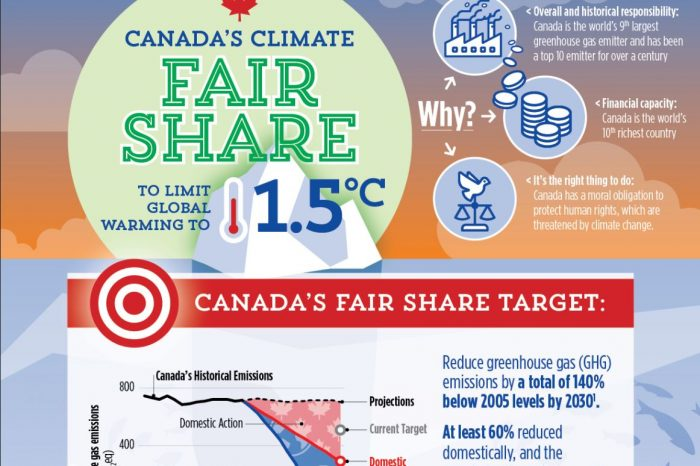 Canada's Fair Share towards limiting global warming to 1.5°C