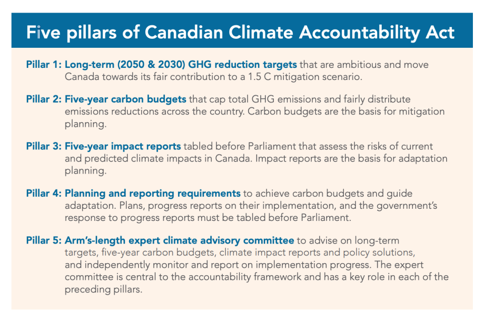 Five pillars of a Canadian Climate Accountability Act